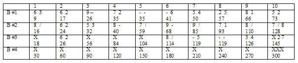 Bowling Scoring and Basics – Bowling Score Sheet Template