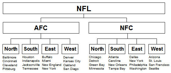 Nfl structure of teams on sportspectator com